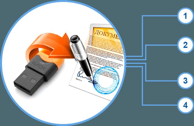 Аккредитация и получение электронной цифровой подписи
