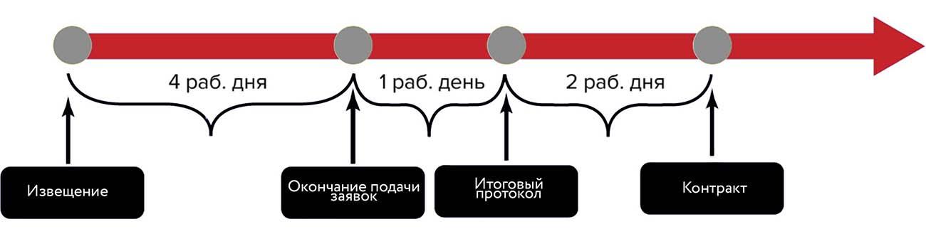 Как участвовать в новом электронном запросе котировок до 3 млн руб.